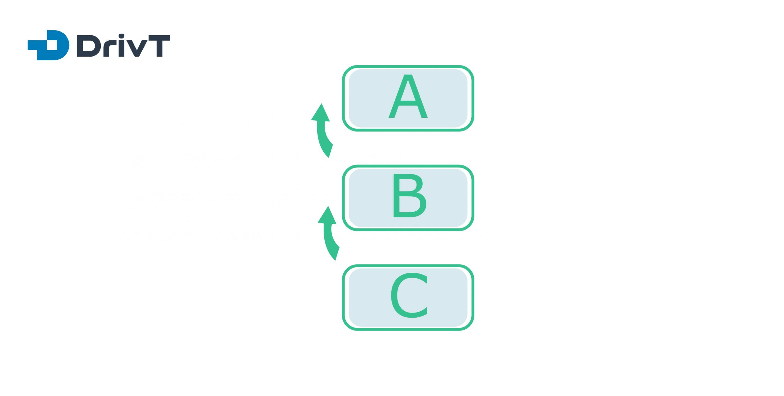 Bottom up integration testing