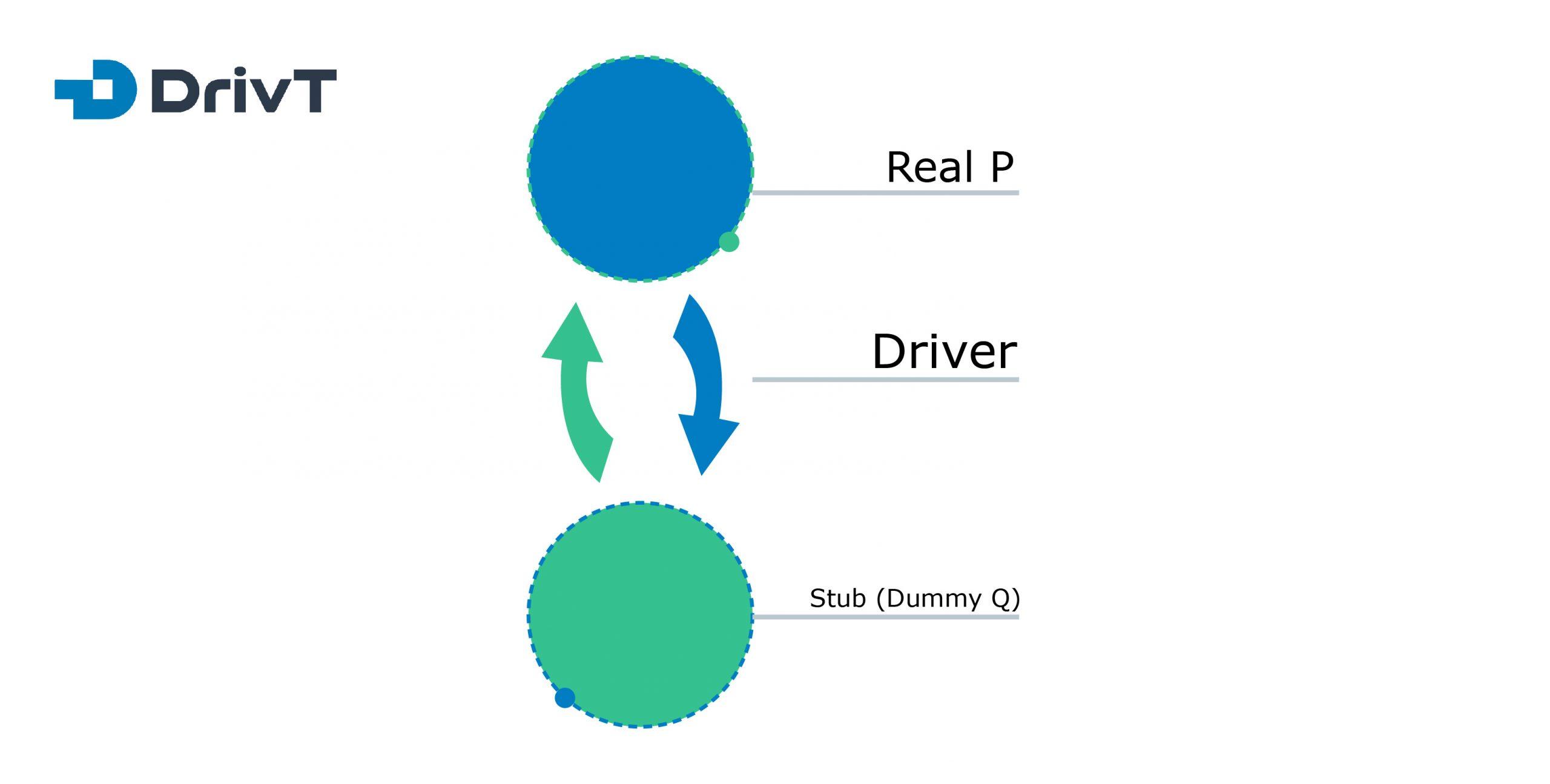 Stubs and drivers method